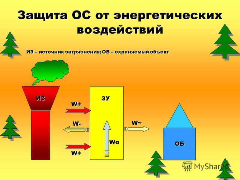 Защита ОС от энергетических воздействий ИЗ – источник загрязнения; ОБ – охраняемый объект ИЗ ОБ ЗУ W~ W- W+ W+ WαWα