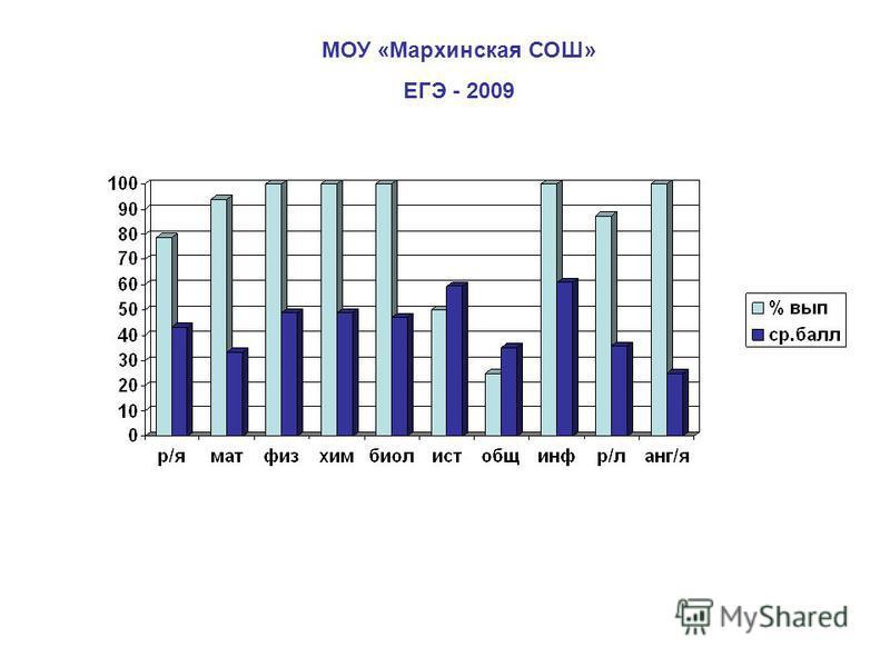 МОУ «Мархинская СОШ» ЕГЭ - 2009