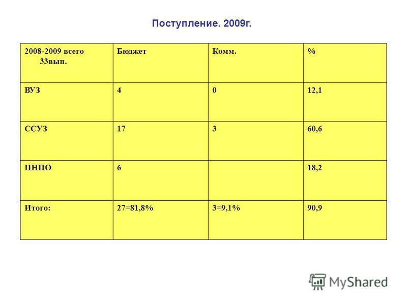 2008-2009 всего 33 вып. Бюджет Комм.% ВУЗ4012,1 ССУЗ17360,6 ПНПО618,2 Итого:27=81,8%3=9,1%90,9 Поступление. 2009 г.