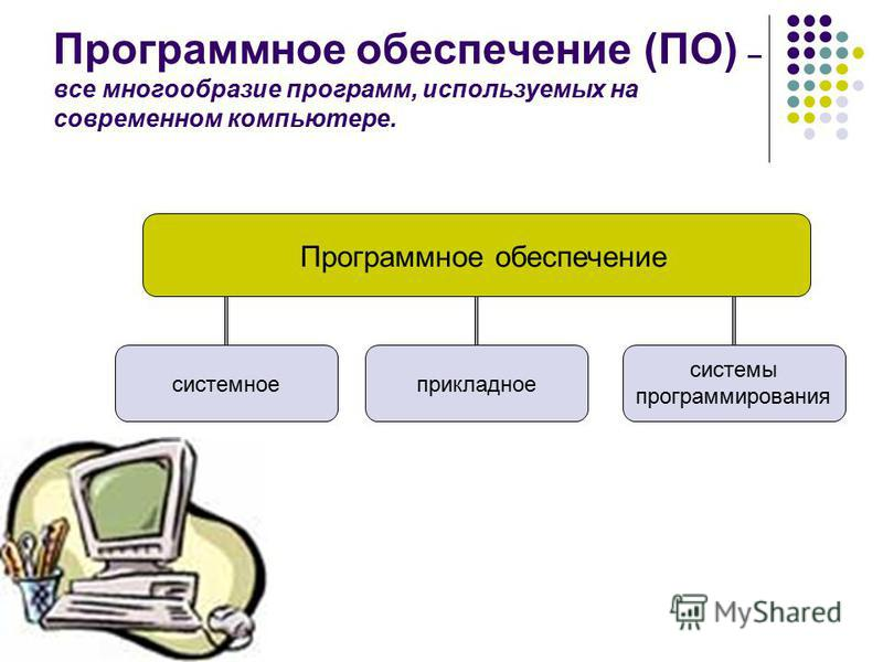 Программное обеспечение (ПО) – все многообразие программ, используемых на современном компьютере. Программное обеспечение прикладное системное системы программирования
