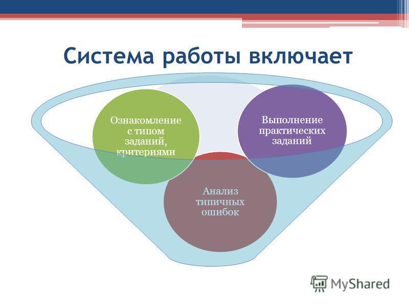 Система работы включает Анализ типичных ошибок Ознакомление с типом заданий, критериями Выполнение практических заданий
