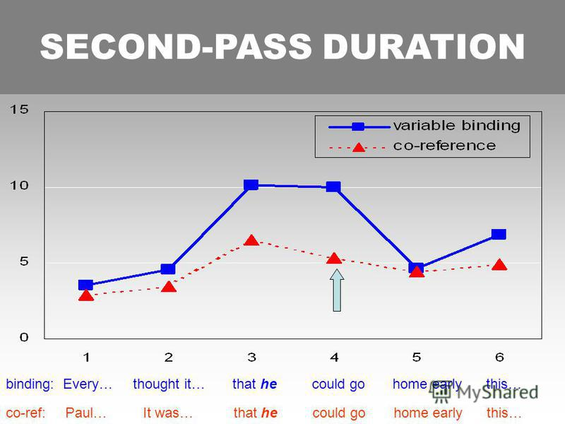 SECOND-PASS DURATION co-ref: Paul… It was… that he could go home early this… binding: Every… thought it… that he could go home early this… SECOND-PASS DURATION