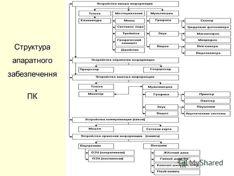 Структура апаратного забезпечення ПК
