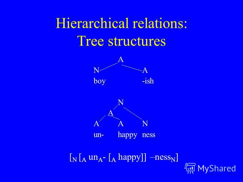 Hierarchical relations: Tree structures A NA boy-ish N A AAN un- happy ness [ N [ A un A - [ A happy]] –ness N ]