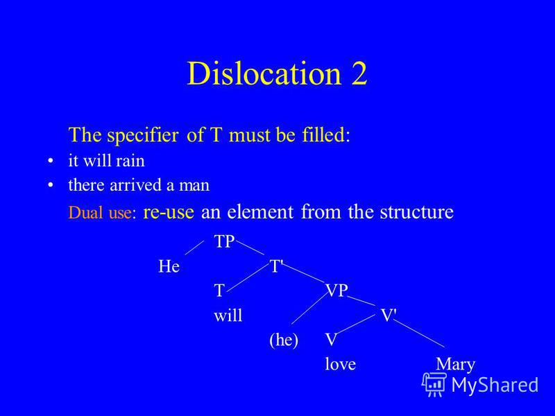 Dislocation 2 The specifier of T must be filled: it will rain there arrived a man Dual use: re-use an element from the structure TP HeT' TVP willV' (he)V loveMary