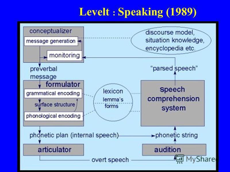 Levelt : Speaking (1989)