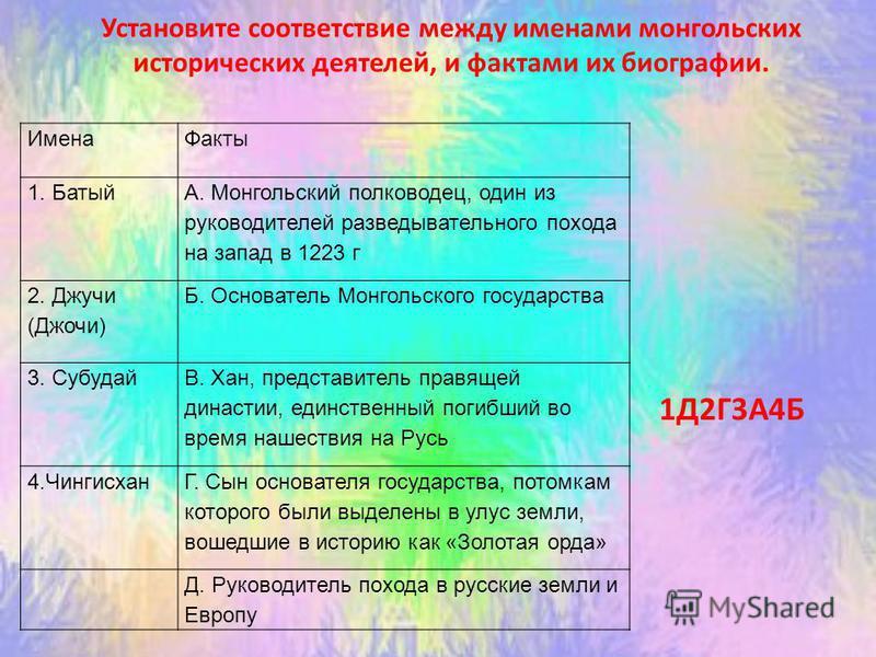Установите соответствие между именами монгольских исторических деятелей, и фактами их биографии. Имена Факты 1. Батый А. Монгольский полководец, один из руководителей разведывательного похода на запад в 1223 г 2. Джучи (Джочи) Б. Основатель Монгольск
