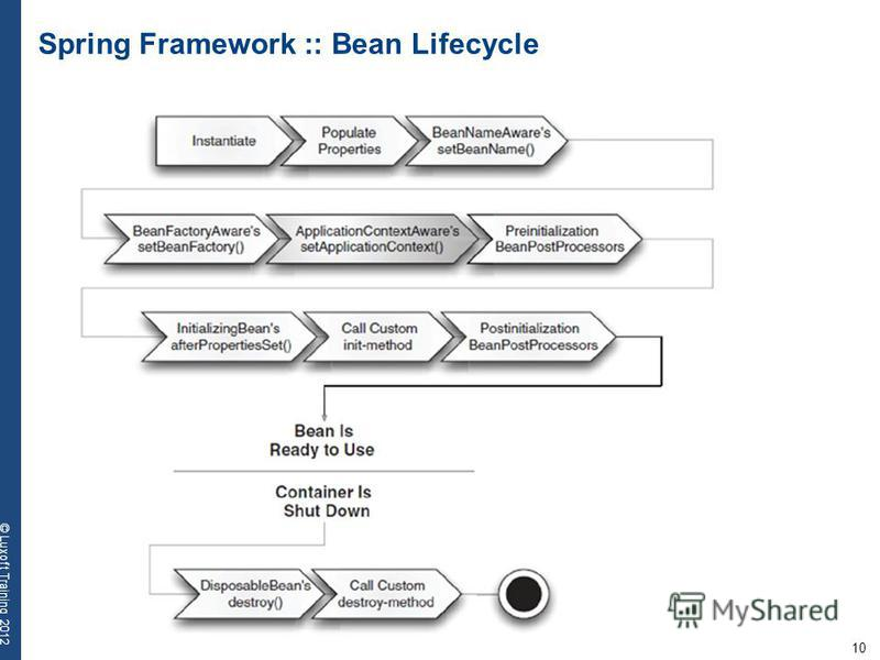 10 © Luxoft Training 2012 Spring Framework :: Bean Lifecycle