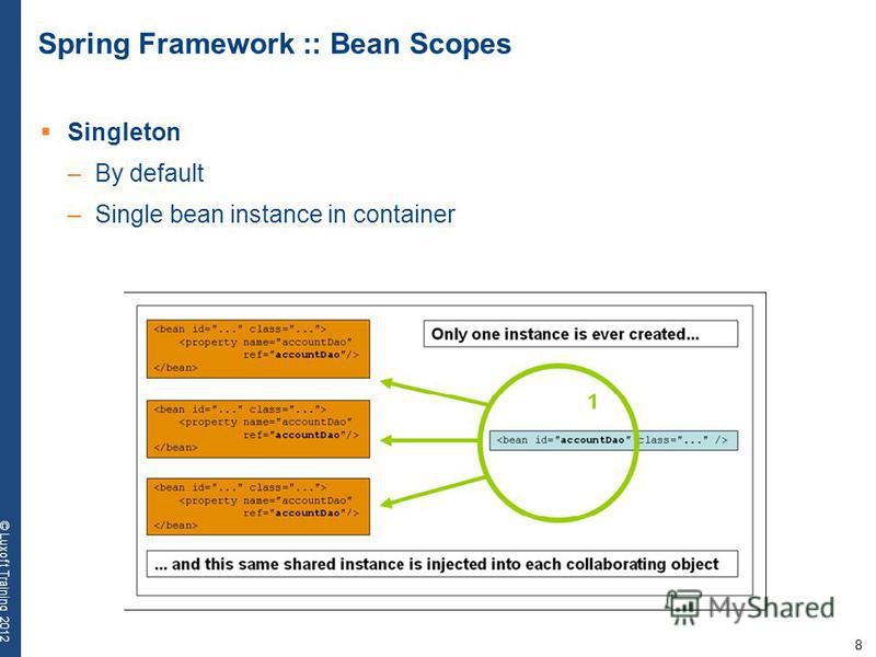 8 © Luxoft Training 2012 Spring Framework :: Bean Scopes Singleton –By default –Single bean instance in container