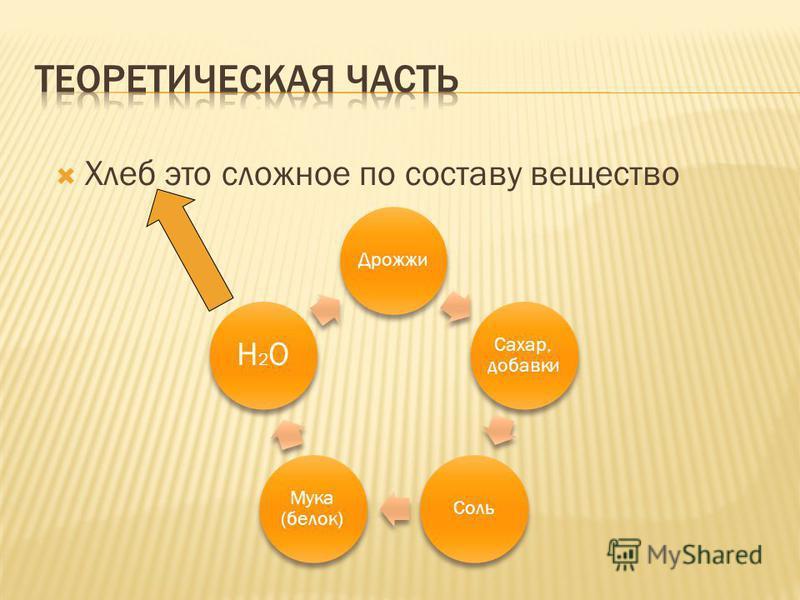 Хлеб это сложное по составу вещество Дрожжи Сахар, добавки Соль Мука (белок) H2OH2O
