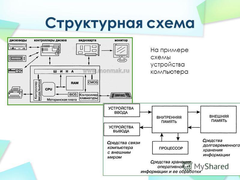 На примере схемы устройства компьютера