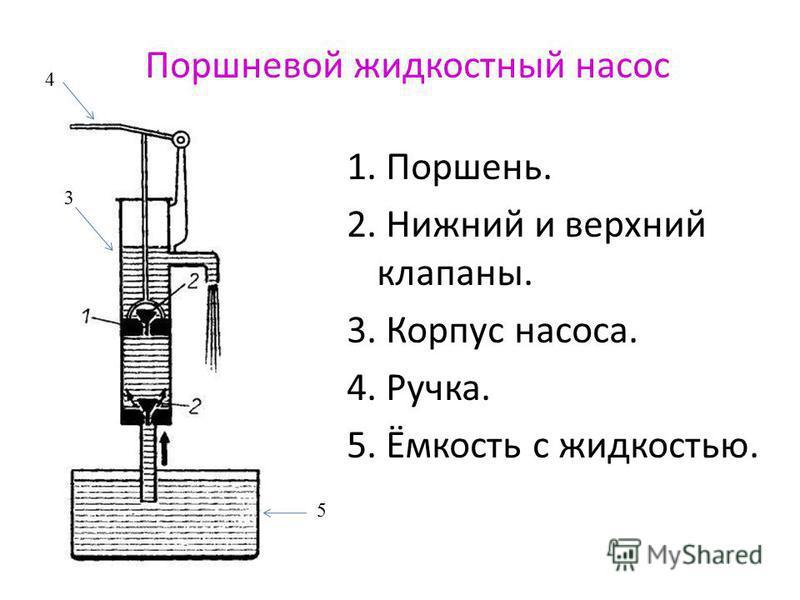 Поршневой жидкостный насос 1. Поршень. 2. Нижний и верхний клапаны. 3. Корпус насоса. 4. Ручка. 5. Ёмкость с жидкостью. 3 4 5