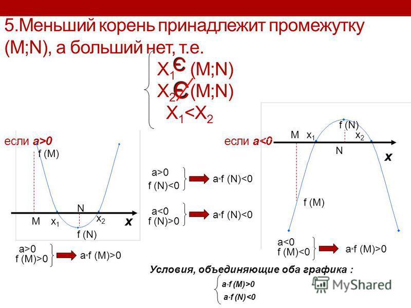 5. Меньший корень принадлежит промежутку (M;N), а больший нет, т.е. X 1 (M;N) X 2 (M;N) X 1 0 если a<0 Э Э x1x1 x2x2 M N f (M) f (N) x x x1x1 x2x2 M N f (M) f (N) a>0 f (M)>0 a * f (M)>0 a<0 f (M)<0 a * f (M)>0 a>0 f (N)<0 a * f (N)<0 a<0 f (N)>0 a *