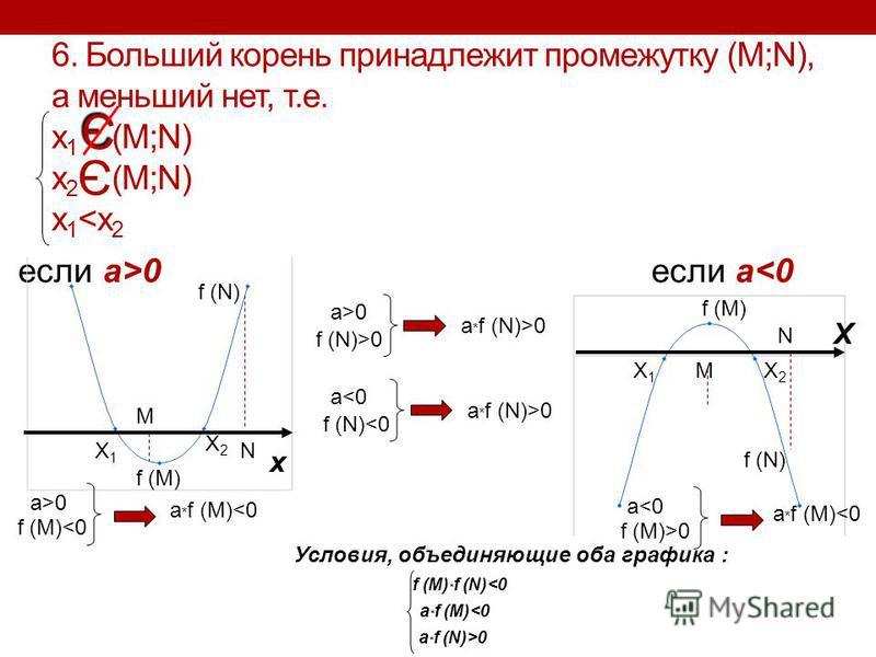 6. Больший корень принадлежит промежутку (M;N), а меньший нет, т.е. x 1 (M;N) x 2 (M;N) x 1 <x 2 если a>0 если a<0 Э Э X1X1 X2X2 M N f (M) f (N) x X1X1 X2X2 M N X f (M) a>0 f (M)<0 a * f (M)<0 a<0 a * f (M)<0 f (M)>0 a>0 f (N)>0 a * f (N)>0 a<0 f (N)