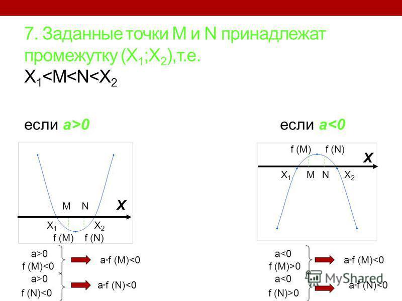 7. Заданные точки M и N принадлежат промежутку (X 1 ;X 2 ),т.е. X 1 <M<N<X 2 если a>0 если a<0 X1X1 X2X2 f (M)f (N) MN X X1X1 X2X2 MN X f (M)f (N) a>0 f (M)<0 a>0 f (N)<0 a * f (M)<0 a * f (N)<0 a<0 f (M)>0 a<0 f (N)>0 a * f (M)<0 a * f (N)<0