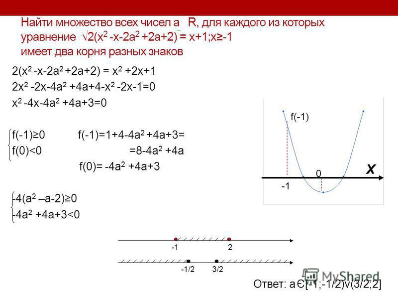 Найти множество всех чисел а R, для каждого из которых уравнение 2(х 2 -х-2 а 2 +2 а+2) = х+1;х-1 имеет два корня разных знаков 2(x 2 -x-2a 2 +2a+2) = x 2 +2x+1 2x 2 -2x-4a 2 +4a+4-x 2 -2x-1=0 x 2 -4x-4a 2 +4a+3=0 f(-1)0 f(-1)=1+4-4a 2 +4a+3= f(0)<0
