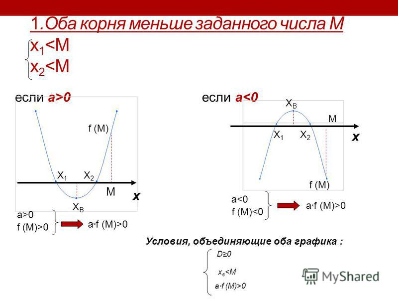 1. Оба корня меньше заданного числа M x 1 <M x 2 <M если a>0 если a<0 X1X1 X2X2 M f (M) XВXВ х X1X1 X2X2 XВXВ х M Условия, объединяющие оба графика : f (M) a>0 f (M)>0 a * f (M)>0 a<0 f (M)<0 a * f (M)>0 D0 x в <M a * f (M)>0