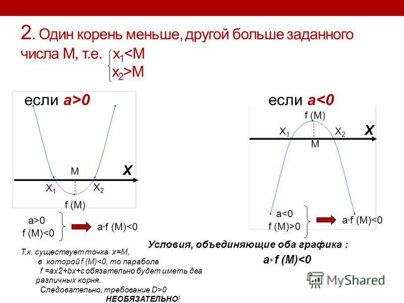 2. Один корень меньше, другой больше заданного числа М, т.е. x 1 M если a>0 если a<0 X1X1 X2X2 X M f (M) X1X1 X2X2 M X a>0 f (M)<0 a * f (M)<0 a<0 f (M)>0 a * f (M)<0 Условия, объединяющие оба графика : Т.к. существует точка x=M, в которой f (M)<0, т
