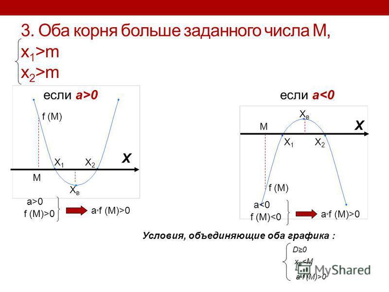 3. Оба корня больше заданного числа M, x 1 >m x 2 >m если a>0 если a<0 X1X1 X2X2 XвXв f (M) M X XвXв X1X1 X2X2 X M a>0 f (M)>0 a * f (M)>0 a<0 f (M)<0 a * f (M)>0 Условия, объединяющие оба графика : D0 x В <M a * f (M)>0