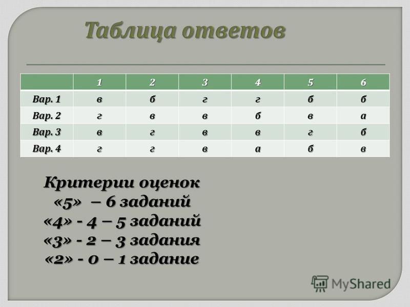123456 Вар. 1 вбггбб Вар. 2 гввбва Вар. 3 вгввгб Вар. 4 ггвабв Критерии оценок «5» – 6 заданий «4» - 4 – 5 заданий «3» - 2 – 3 задания «2» - 0 – 1 задание