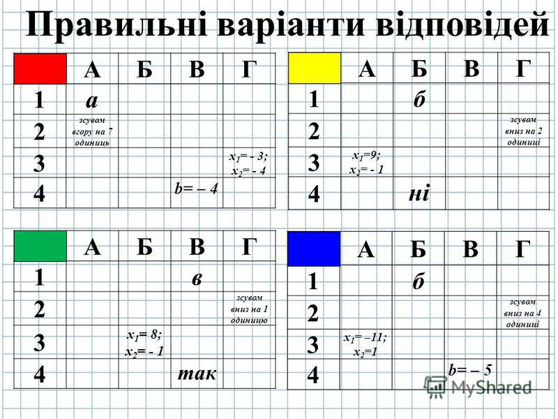 Правильні варіанти відповідей АБВГ 1 а 2 зсувом вгору на 7 одиниць 3 х 1 = - 3; х 2 = - 4 4 b= – 4 АБВГ 1 б 2 зсувом вниз на 2 одиниці 3 х 1 =9; х 2 = - 1 4 ні АБВГ 1 б 2 зсувом вниз на 4 одиниці 3 х 1 = –11; х 2 =1 4 b= – 5 АБВГ 1 в 2 зсувом вниз на