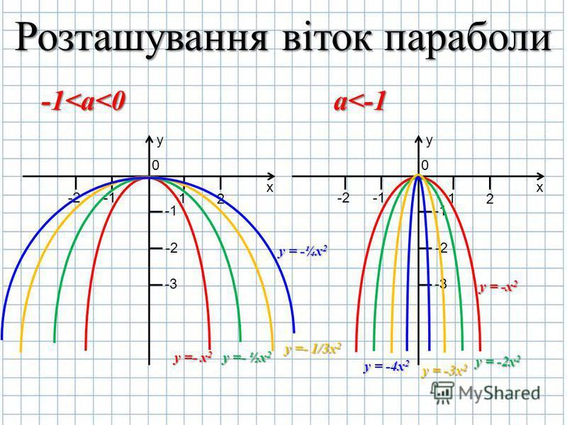 Розташування віток параболи y х 0 2 1 -2 -1 -2-2 -3-3 y х 0 2 1 -2 -1 -2-2 -3-3 -1<а<0а<-1 y =- x2y =- ½x2 y =- 1/3x2 y = -¼x2 y = -x2 y = -2x2 y = -3x2 y = -4x2