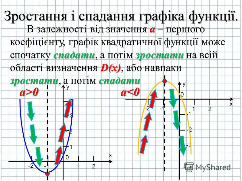 Зростання і спадання графіка функції. В залежності від значення а аа а – першого коефіцієнту, графік квадратичної функції може спочатку с сс спадати, а потім з зз зростати на всій області визначення D DD D(x), або навпаки зростати, а потім с сс спада