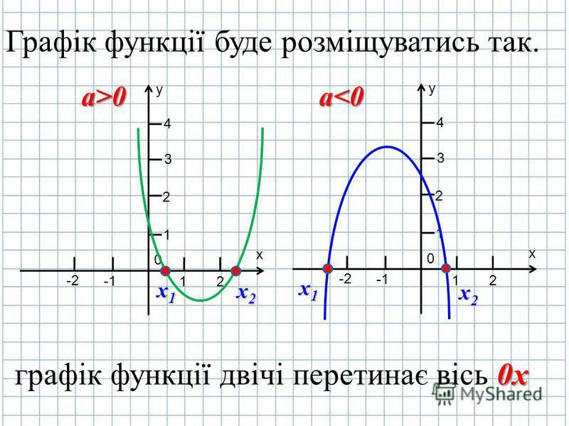 Графік функції буде розміщуватись так. y х 0 2 1 -2 1 2 3 4 х1х1х1х1 х2х2х2х2 y х 0 2 1 -2 1 2 3 4 х1х1х1х1 х2х2х2х2 графік функції двічі перетинає вісь 0 00 0х а>0а<0