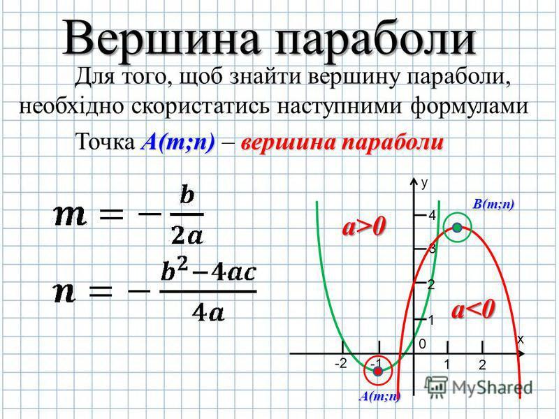 Вершина параболи Для того, щоб знайти вершину параболи, необхідно скористатись наступними формулами Точка А АА А(m;n) – в вв вершина параболи y х 0 2 1 -2 1 2 3 4 А(m;n) B(m;n) а<0 а>0