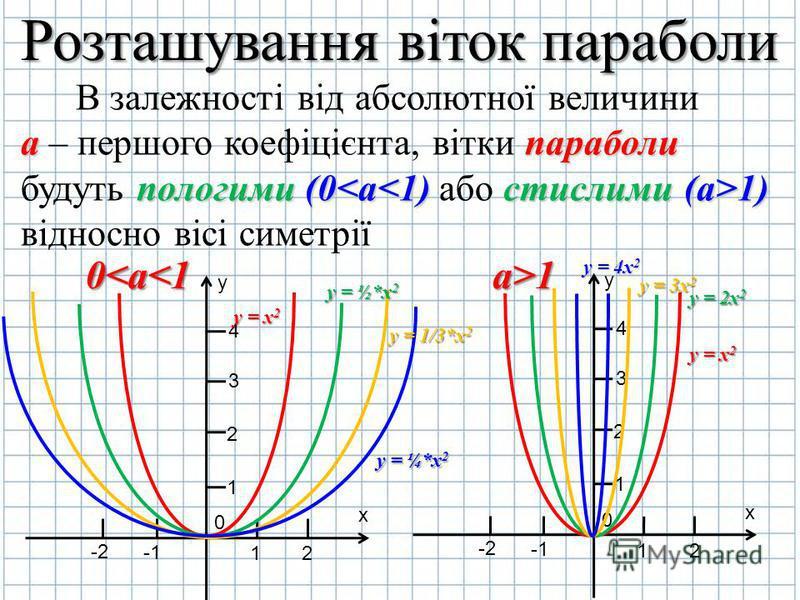 Розташування віток параболи В залежності від абсолютної величини а – першого коефіцієнта, вітки п пп параболи будуть п пп пологими (0<a<1) або с сс стислими ( (( (a>1) відносно вісі симетрії 0<а<1 y х 0 2 1 -2 1 2 3 4 а>1 y х 0 2 1 -2 1 2 3 4 y = x2