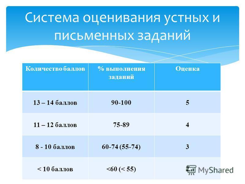 Количество баллов% выполнения заданий Оценка 13 – 14 баллов 90-1005 11 – 12 баллов 75-894 8 - 10 баллов 60-74 (55-74)3 < 10 баллов<60 (< 55)2 Система оценивания устных и письменных заданий