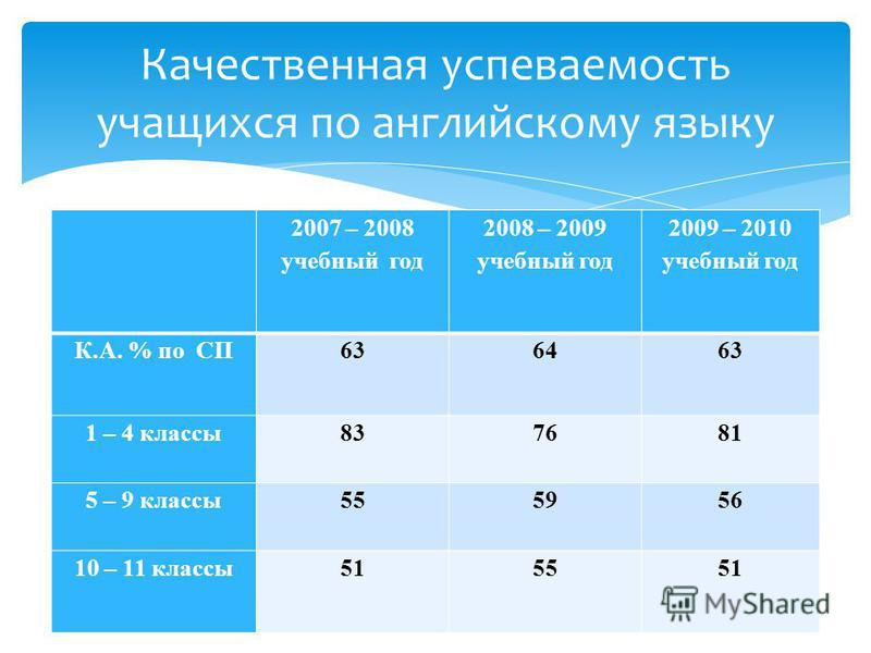 2007 – 2008 учебный год 2008 – 2009 учебный год 2009 – 2010 учебный год К.А. % по СП636463 1 – 4 классы 837681 5 – 9 классы 555956 10 – 11 классы 515551 Качественная успеваемость учащихся по английскому языку