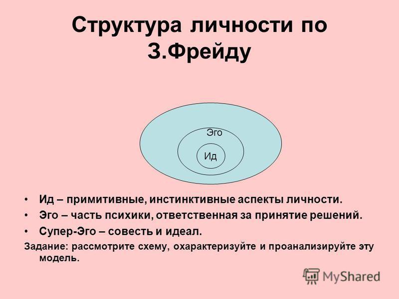 Структура личности по З.Фрейду Ид – примитивные, инстинктивные аспекты личности. Эго – часть психики, ответственная за принятие решений. Супер-Эго – совесть и идеал. Задание: рассмотрите схему, охарактеризуйте и проанализируйте эту модель. Ид Эго