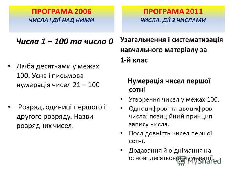ПРОГРАМА 2006 ЧИСЛА І ДІЇ НАД НИМИ Числа 1 – 100 та число 0 Лічба десятками у межах 100. Усна і письмова нумерація чисел 21 – 100 Розряд, одиниці першого і другого розряду. Назви розрядних чисел. ПРОГРАМА 2011 ЧИСЛА. ДІЇ З ЧИСЛАМИ Узагальнення і сист