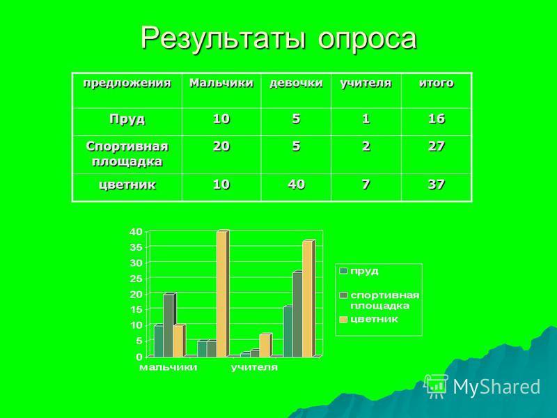 Результаты опроса предложения МальчикидевочкиучителяитогоПруд 105116 Спортивная площадка 205227 цветник 1040737
