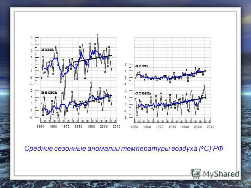 Средние сезонные аномалии температуры воздуха ( о С) РФ