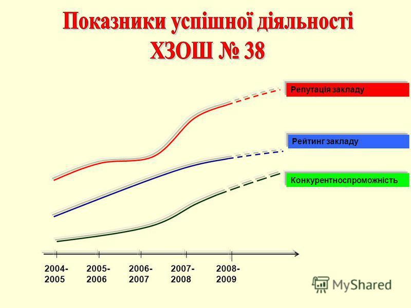 2004- 2005 2006- 2007 2007- 2008 2008- 2009 2005- 2006 Конкурентноспроможність Рейтинг закладу Репутація закладу