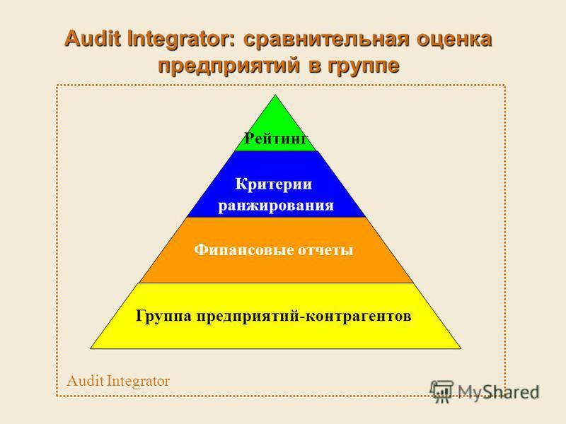 Audit Integrator: сравнительная оценка предприятий в группе Группа предприятий-контрагентов Финансовые отчеты Рейтинг Критерии ранжирования Audit Integrator