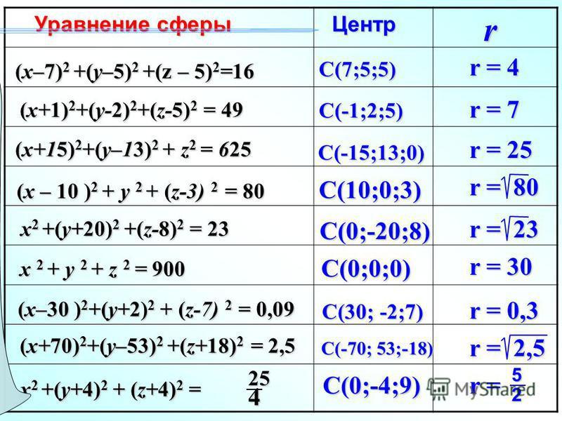 Уравнение сферы Центр Центр (x–7) 2 +(y–5) 2 +(z – 5) 2 =16 (x+1) 2 +(y-2) 2 +(z-5) 2 = 49 (x+15) 2 +(y–13) 2 + z 2 = 625 (x – 10 ) 2 + y 2 + (z-3) 2 = 80 x 2 +(y+20) 2 +(z-8) 2 = 23 x 2 + y 2 + z 2 = 900 (x–30 ) 2 +(y+2) 2 + (z-7) 2 = 0,09 (x+70) 2