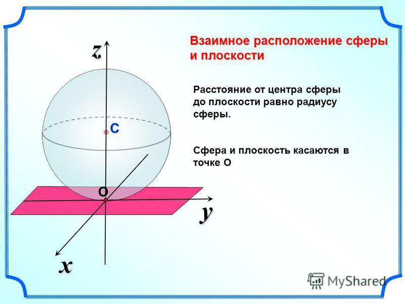 Взаимное расположение сферы и плоскости y x zОС Расстояние от центра сферы до плоскости равно радиусу сферы. Сфера и плоскость касаются в точке О