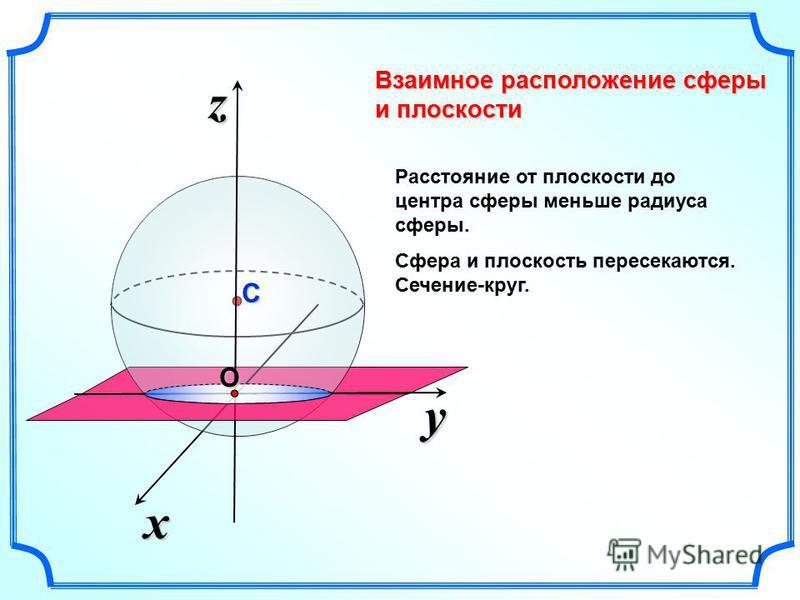 Взаимное расположение сферы и плоскости y x zОС Расстояние от плоскости до центра сферы меньше радиуса сферы. Сфера и плоскость пересекаются. Сечение-круг.
