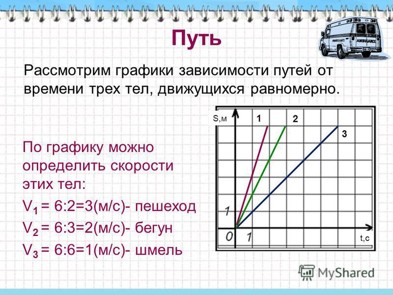 Путь Рассмотрим графики зависимости путей от времени трех тел, движущихся равномерно. 2 3 По графику можно определить скорости этих тел: V 1 = 6:2=3(м/с)- пешеход V 2 = 6:3=2(м/с)- бегун V 3 = 6:6=1(м/с)- шмель t,с S,м 1