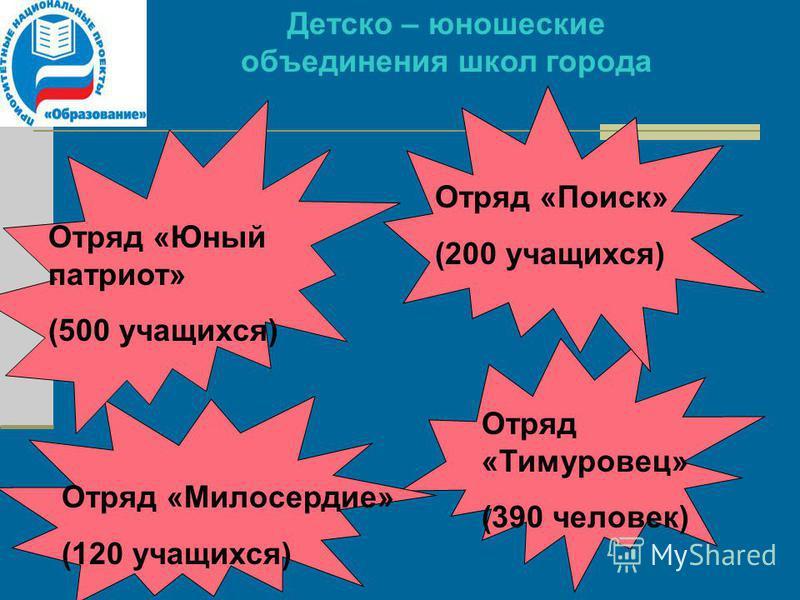 Детско – юношеские объединения школ города Отряд «Юный патриот» (500 учащихся) Отряд «Поиск» (200 учащихся) Отряд «Милосердие» (120 учащихся) Отряд «Тимуровец» (390 человек)