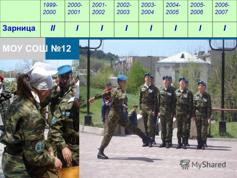 1999- 2000 2000- 2001 2001- 2002 2002- 2003 2003- 2004 2004- 2005 2005- 2006 2006- 2007 ЗарницаIIIIIIIII МОУ СОШ 12