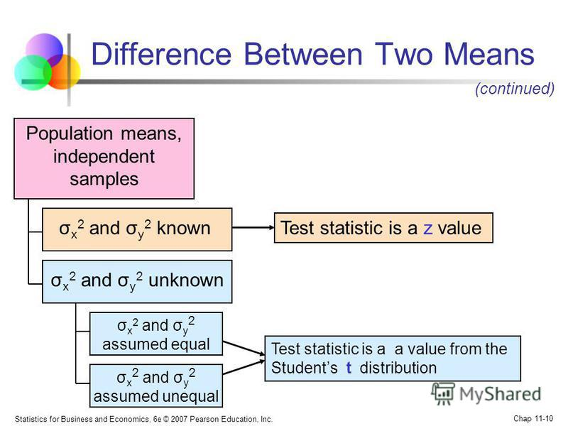 Statistics for Business and Economics, 6e © 2007 Pearson Education, Inc. Chap 11-10 Difference Between Two Means Population means, independent samples Test statistic is a z value Test statistic is a a value from the Students t distribution σ x 2 and