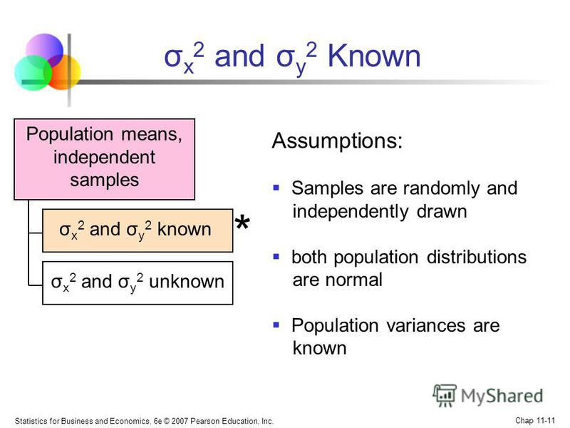 Statistics for Business and Economics, 6e © 2007 Pearson Education, Inc. Chap 11-11 Population means, independent samples σ x 2 and σ y 2 Known Assumptions: Samples are randomly and independently drawn both population distributions are normal Populat