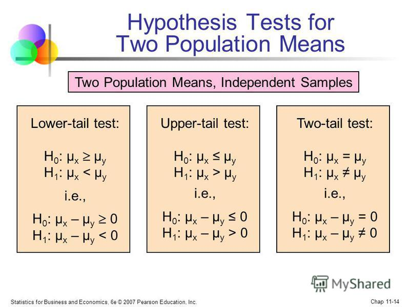 Statistics for Business and Economics, 6e © 2007 Pearson Education, Inc. Chap 11-14 Hypothesis Tests for Two Population Means Lower-tail test: H 0 : μ x μ y H 1 : μ x < μ y i.e., H 0 : μ x – μ y 0 H 1 : μ x – μ y < 0 Upper-tail test: H 0 : μ x μ y H