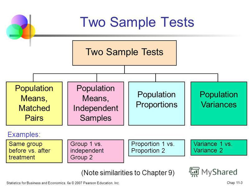 Statistics for Business and Economics, 6e © 2007 Pearson Education, Inc. Chap 11-3 Two Sample Tests Population Means, Independent Samples Population Means, Matched Pairs Population Variances Group 1 vs. independent Group 2 Same group before vs. after