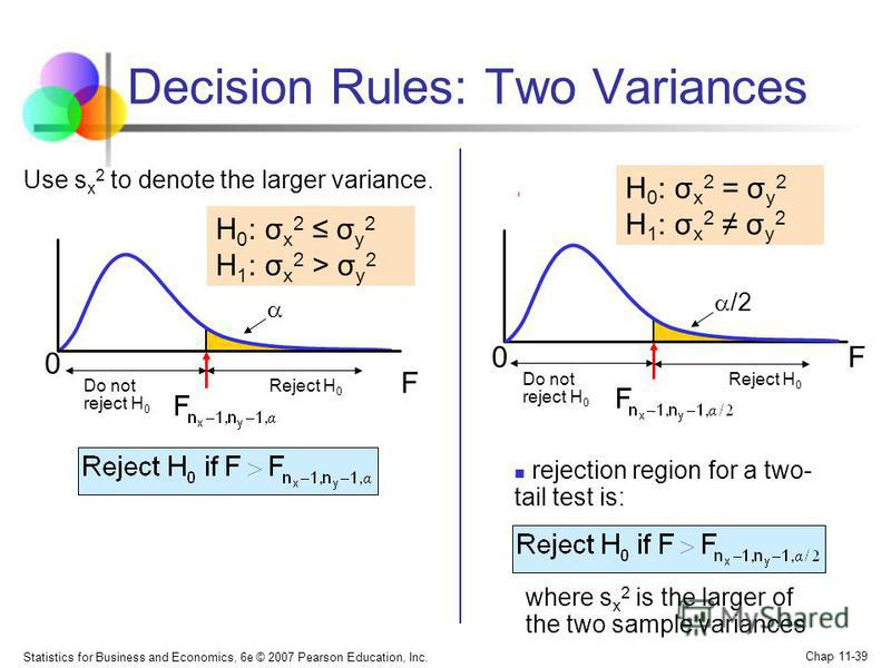 Statistics for Business and Economics, 6e © 2007 Pearson Education, Inc. Chap 11-39 Decision Rules: Two Variances rejection region for a two- tail test is: F 0 Reject H 0 Do not reject H 0 F0 /2 Reject H 0 Do not reject H 0 H 0 : σ x 2 = σ y 2 H 1 :