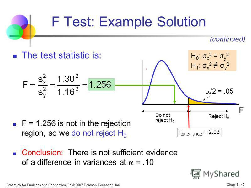 Statistics for Business and Economics, 6e © 2007 Pearson Education, Inc. Chap 11-42 The test statistic is: /2 =.05 Reject H 0 Do not reject H 0 H 0 : σ x 2 = σ y 2 H 1 : σ x 2 σ y 2 F Test: Example Solution F = 1.256 is not in the rejection region, s